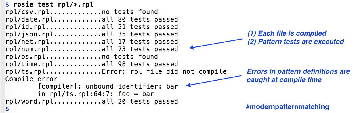 The screen capture shows the command 'rosie test rpl/*.rpl'.  The output of that command is several lines, each of which is the file name, such as 'date.rpl', followed by the number of pattern tests that passed or failed.  One file failed to compile, and the error message about an unbound variable is shown.